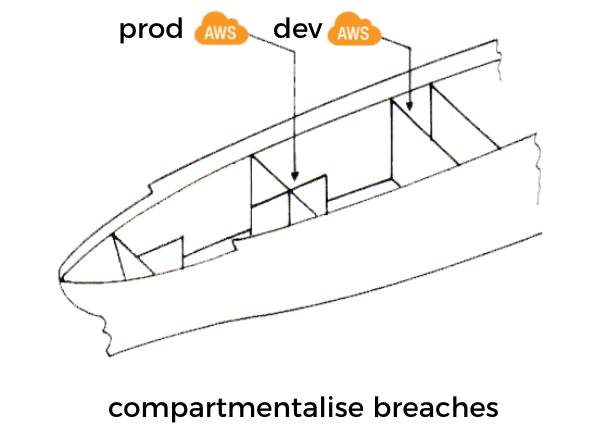 "We can apply the same idea of bulkheads (which has been popularised in the microservices world by Michael Nygard's ""Release It"") and compartmentalise security breaches at an account level."
