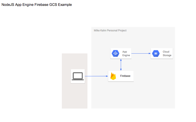 use cases and different ways to get files into google