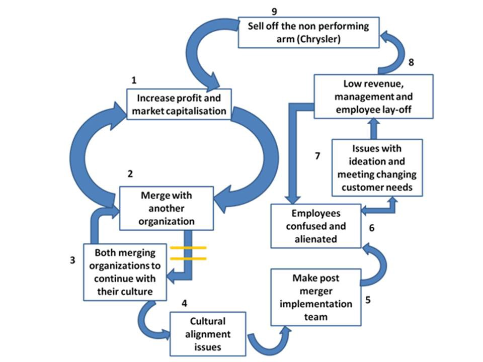 daimler chrysler a cultural mismatch 1 leveraging cultural differences for m&a performance: a cross-cultural management approach the purpose of this communication is to offer a management framework for effective.