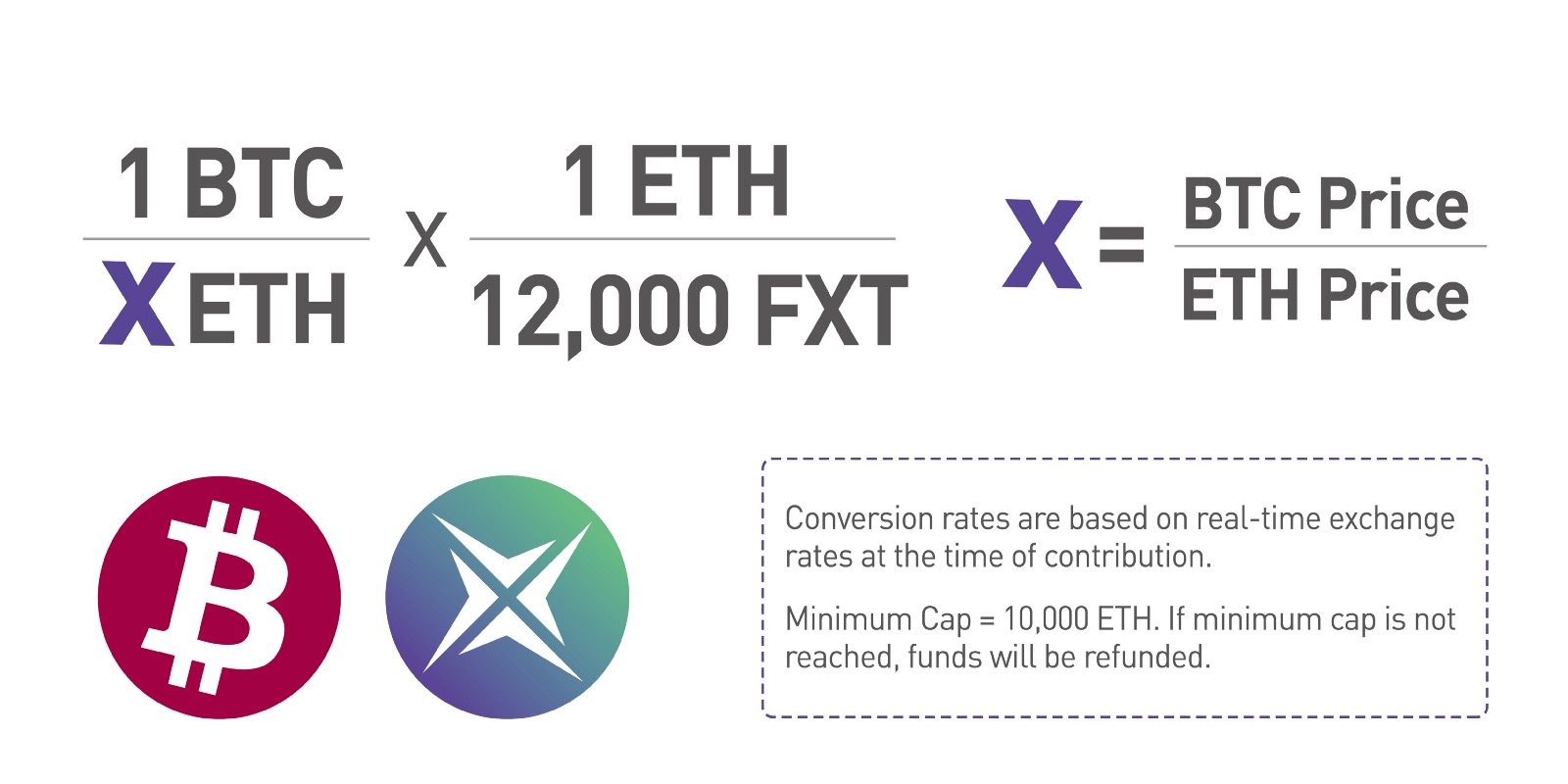 We accept both Ethereum and Bitcoin. Contributions made through Bitcoin are  based on real-time exchange rates at the time of contribution.
