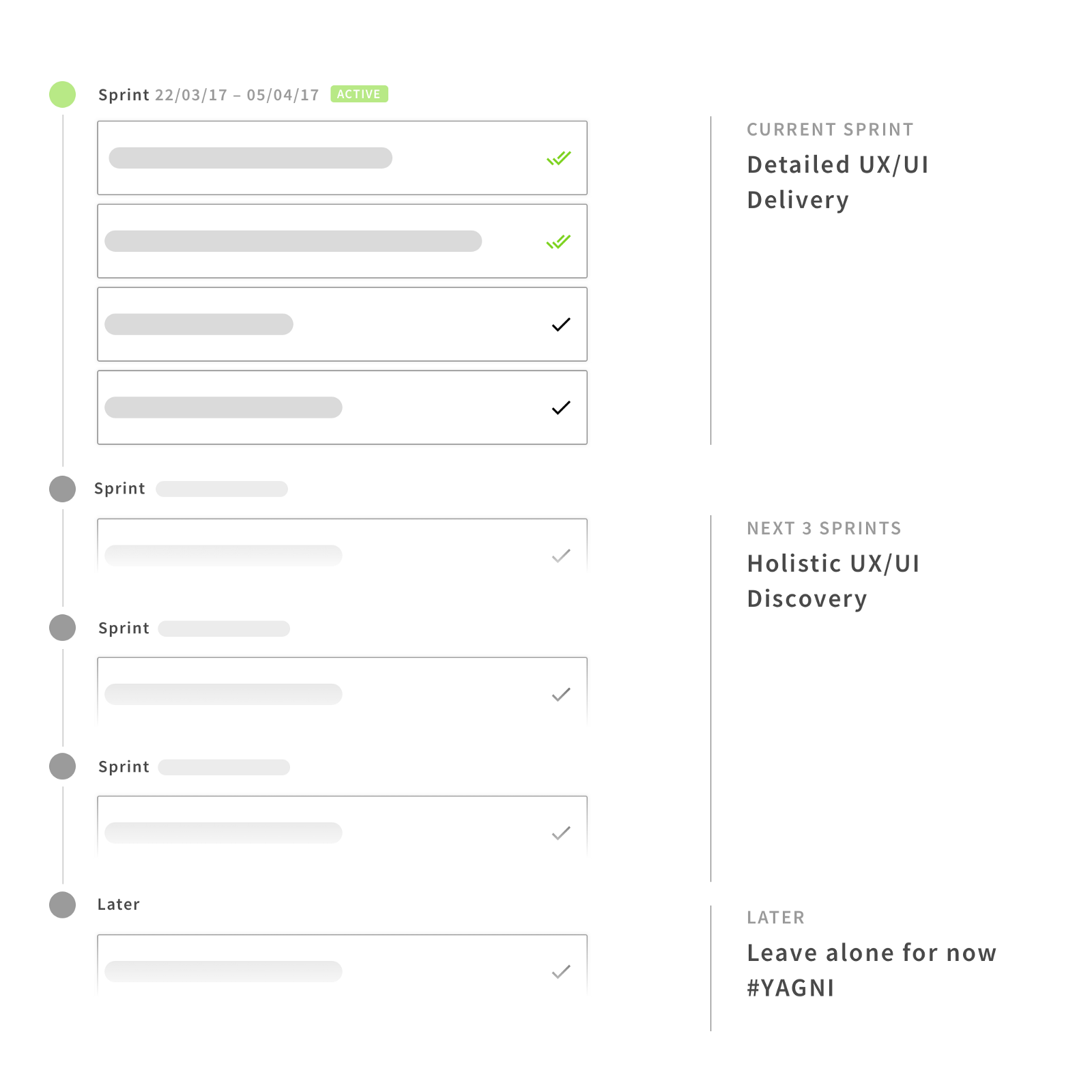 How to make UX and UI design work with incremental development