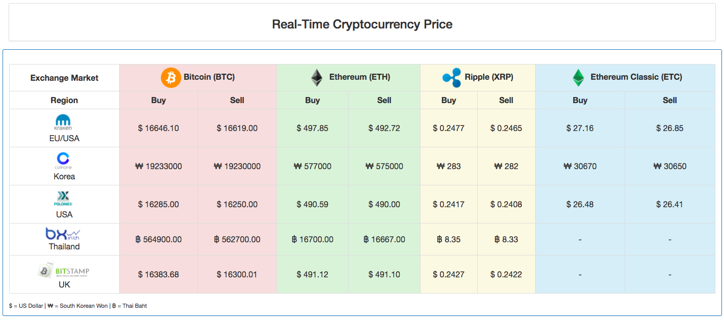 cryptocurrency market table