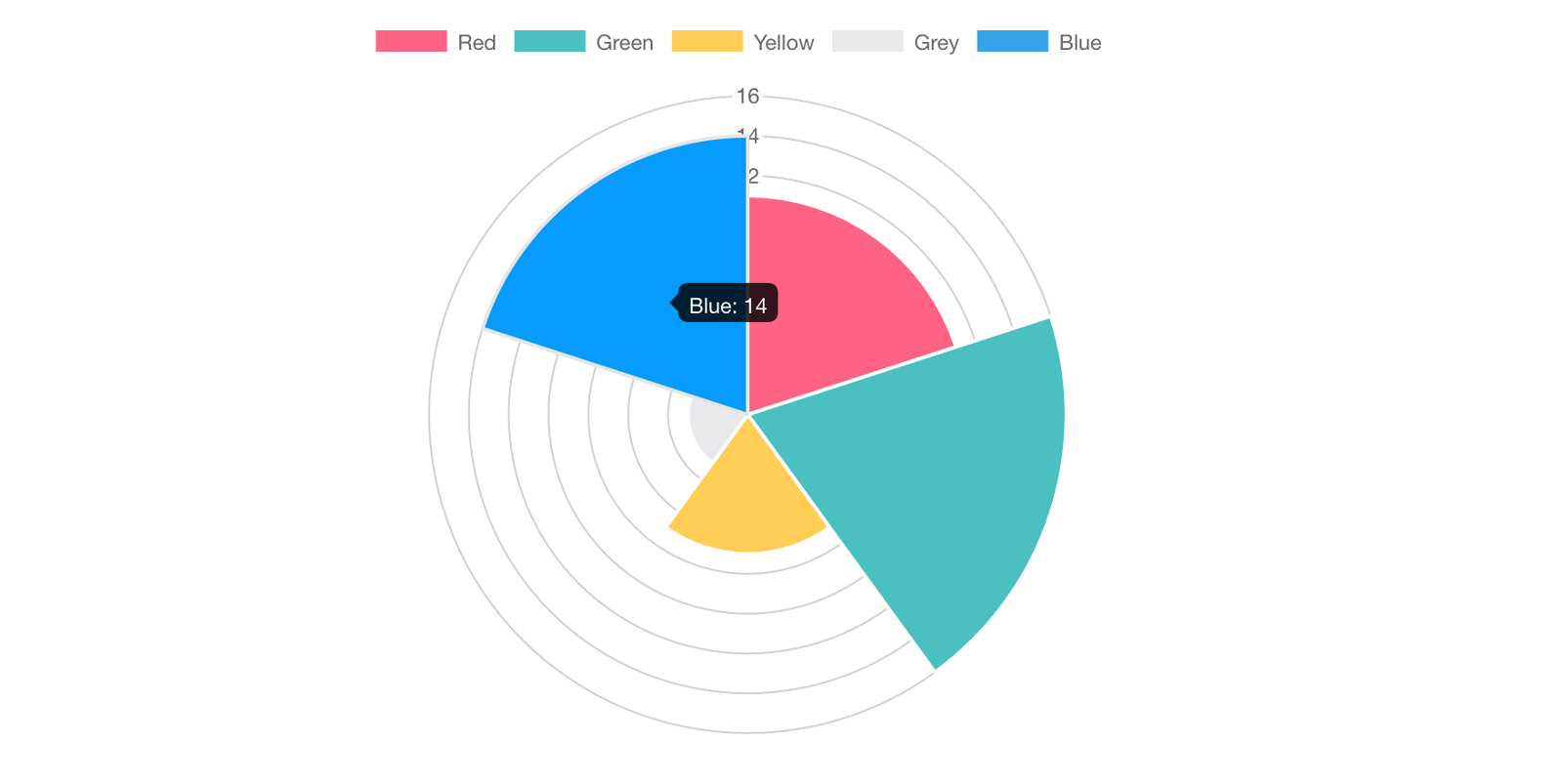 Data Visualization Design Front End Resources Ux Collective