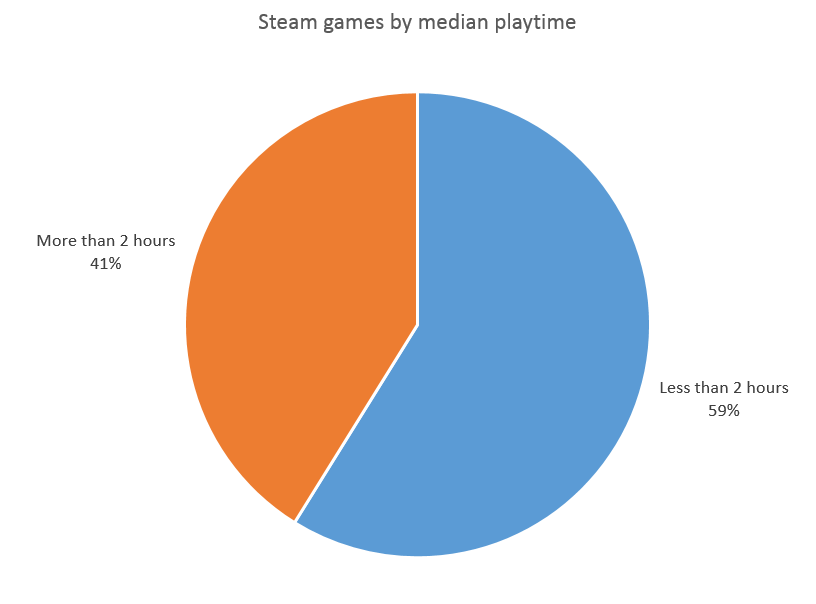 How many games are eligible for steam refunds steam spy most of the steam games could be considered short by steam owns standards ccuart Gallery