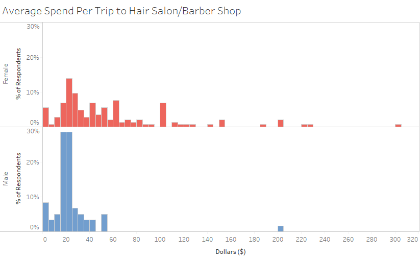 Analyzing who spends more on haircuts men or women multiplying each respondents annual trips by hisher spend per trip the average guy spends around 15444 a year at hair salonsbarber shops while the winobraniefo Choice Image