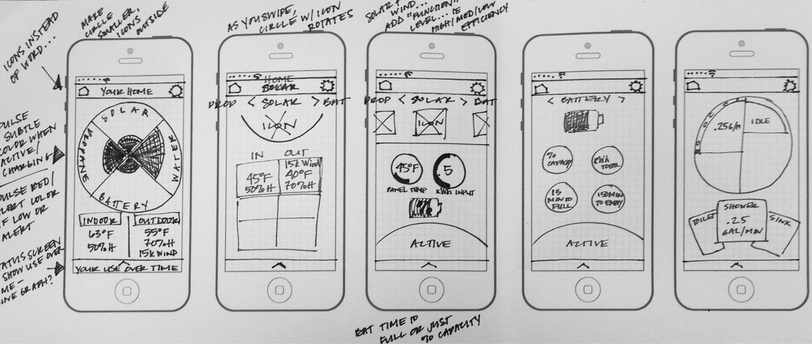 What S The Difference Between Wireframe Prototype Mockup