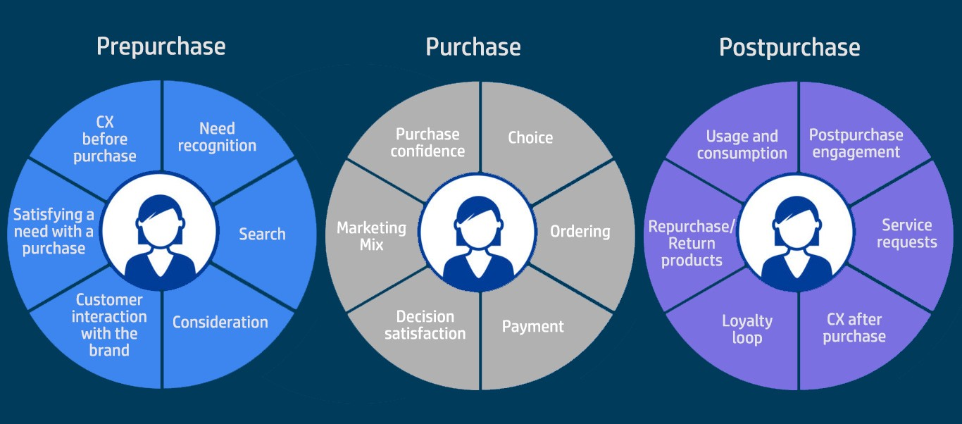 The Consumer Journey Throughout Purchase Path Own Authorship Image