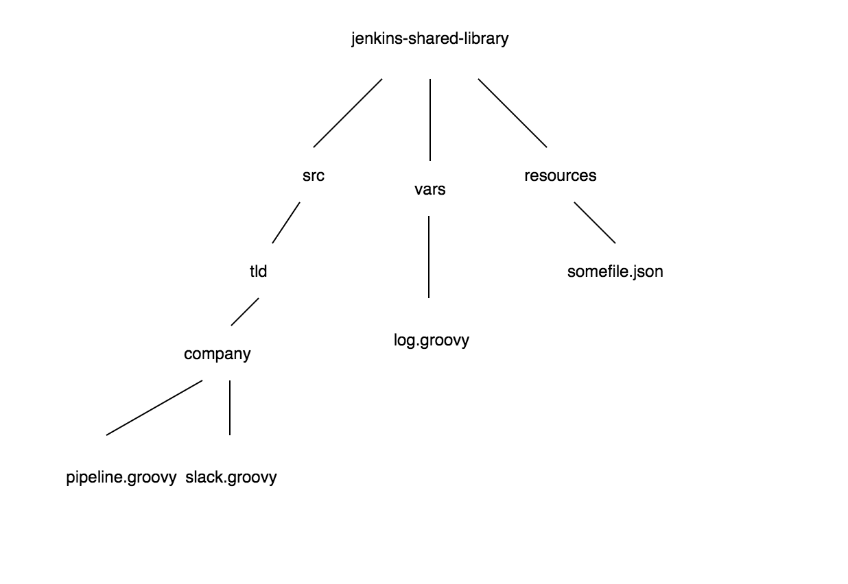 C programming in linux tutorial #041 static shared libraries.