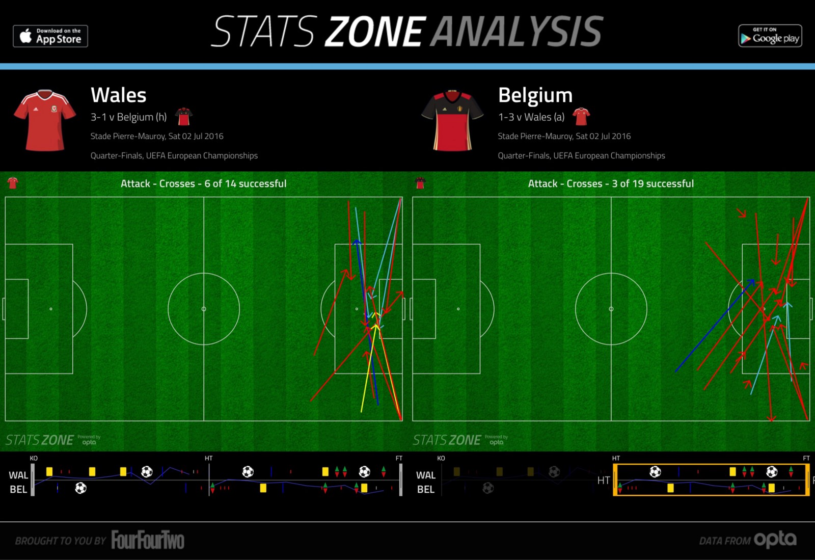 EURO 2016- Belgium 1–3 Wales : Wales find joy on the right as Hazard