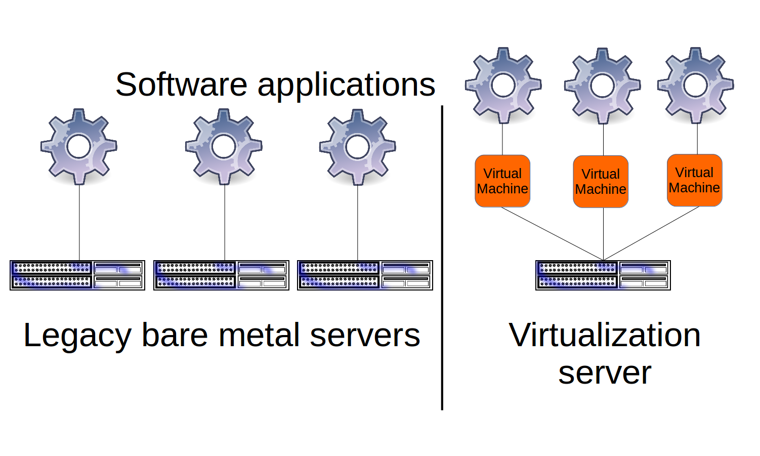 An In Depth Introduction To Docker On Aws Freecodecamporg Remote Starter Wiring Diagrams Group Picture Image By Tag Multiple Applications Being Served Through Physical Servers Or Via Vms From A Single Virtualization Server