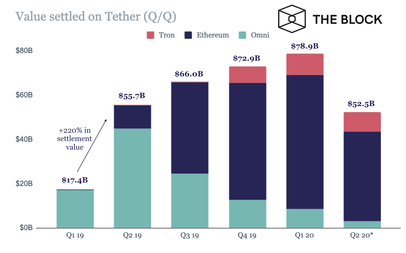 Tether stablecoin settled $212 billion worth of value in 2019