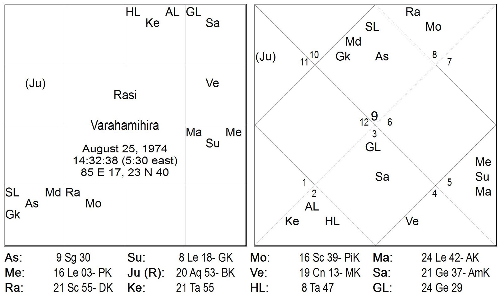 Timing Through Graha S Nakshatra Pada Transits Part 3 Navatara Amsa