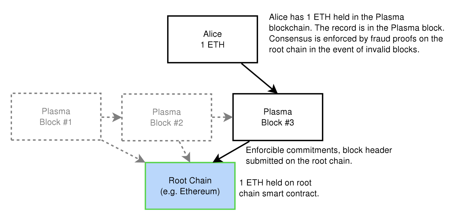 Blockchains Dont Scale Not Today At Least But Theres Hope Ppt Of Block Diagram Reduction Source Plasma Whitepaper