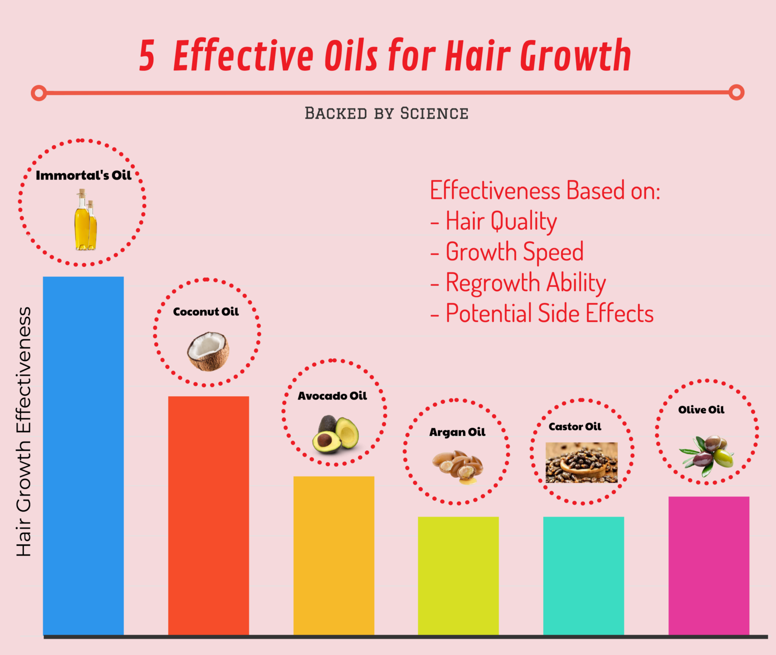 5 oils for hair growth — backed by science – andrew partridge – medium