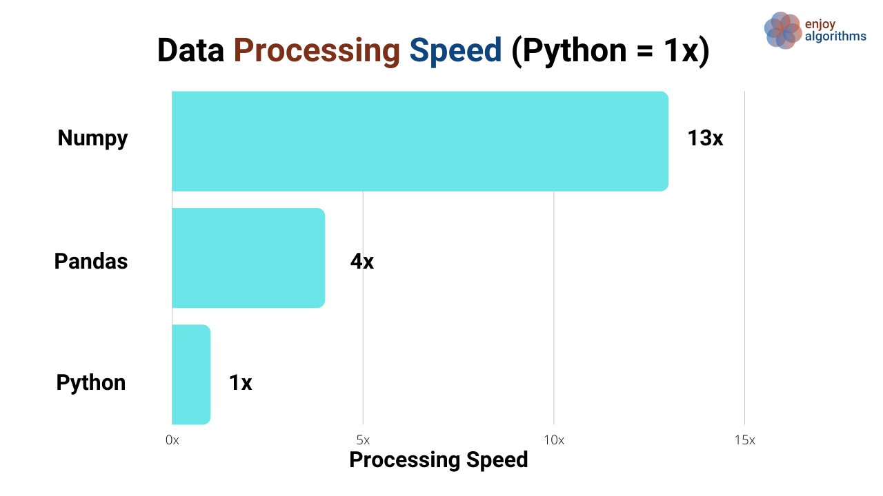 compare python libraries