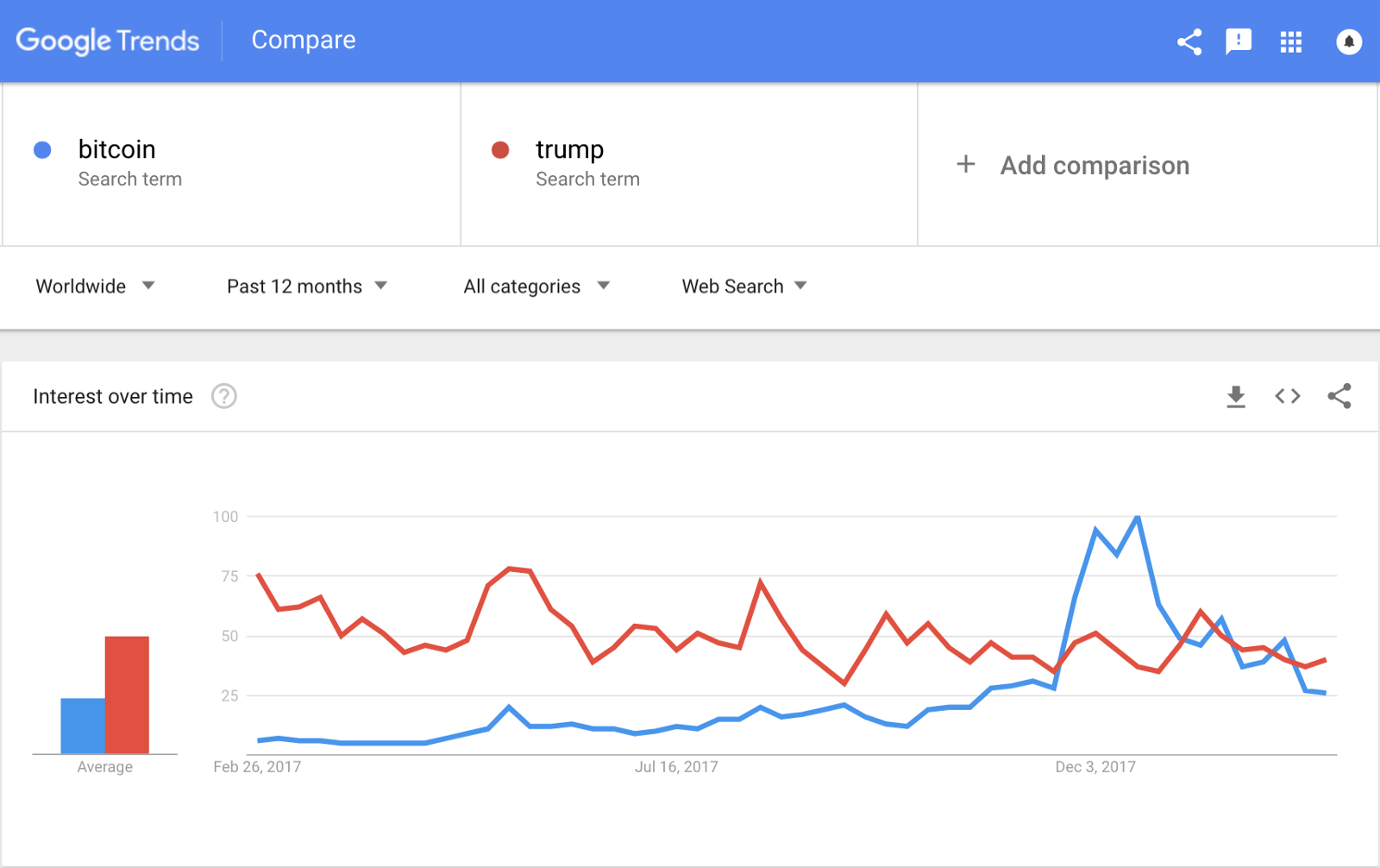 At one point, worldwide Google searches for Bitcoin surpassed searches for  Trump, which is no easy feat.
