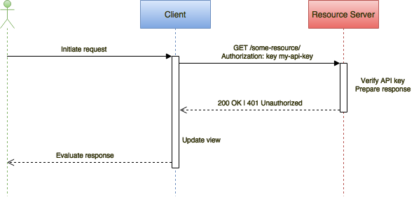 Mobile api security techniques hacker noon in the sequence diagram the client is a mobile application the resource owner is the application user and a resource server is a backend server ccuart Gallery