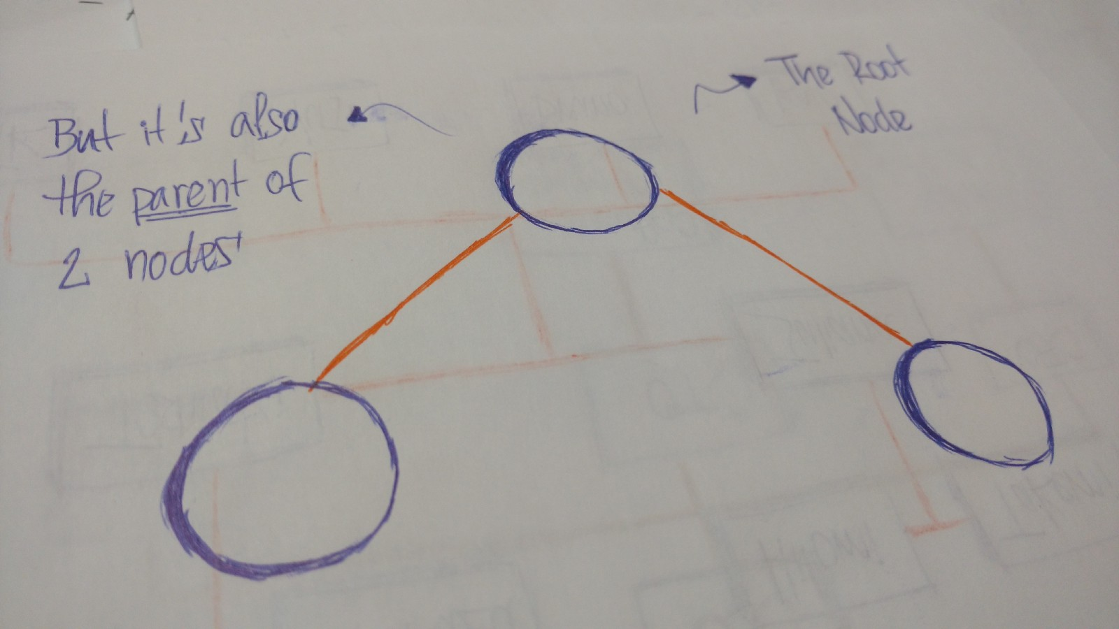 Everything You Need To Know About Tree Data Structures Single Node Wiring Diagram The First Of Is Called Root If This Connected By Another Then A Parent And