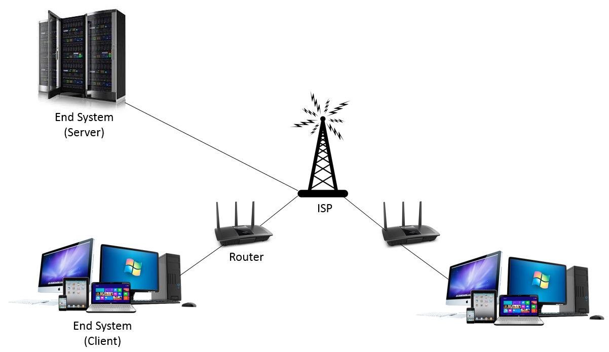 Intro To Computer Networking And Internet Protocols