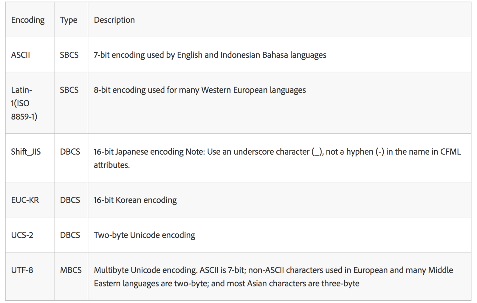... set encoded with a variable number of bytes per character such as UTF-8.The following table lists some common character encodings; however ...  sc 1 st  Medium & Character Encoding in Depth u2013 tajawal u2013 Medium