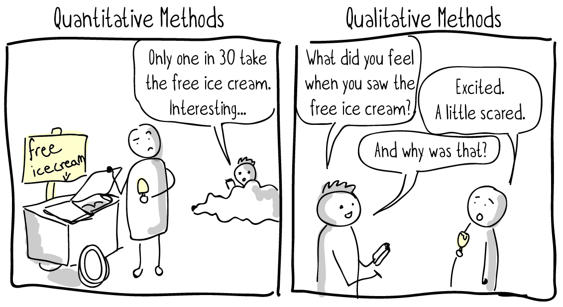 quantitative and qualitative research method It's important to understand the difference between qualitative and quantitative research, especially if you're new to the field there's a common misconception that one is 'better' than the.