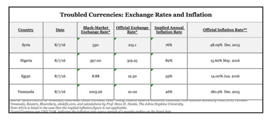 A case study of use of bitcoin for remittances in a currency crisis dated february 2016 ccuart Images