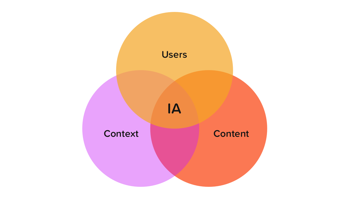 Venn diagram define best way to create a flow chart home user experience design 13epkrsgzx1jkt933l nnyw information architecture and its importance in user experience design e5c9c6ca80e9 venn diagram define pooptronica Images