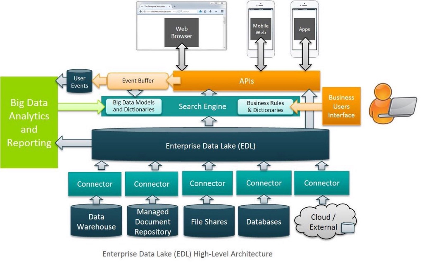 Using Enterprise Data Lakes For Modern Analytics And