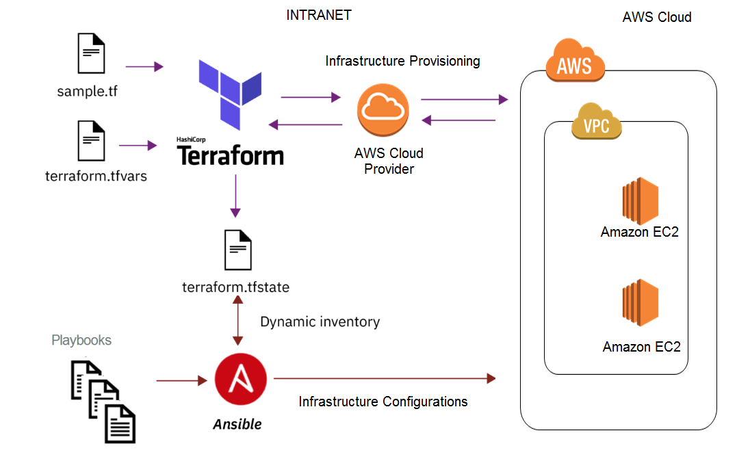 Building Repeatable Infrastructure With Terraform And