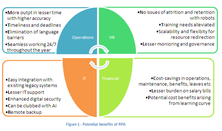 some of the potential benefits of rpa in business management are depicted  in the diagram below  the scope of rpa can extend to other functions as  well such