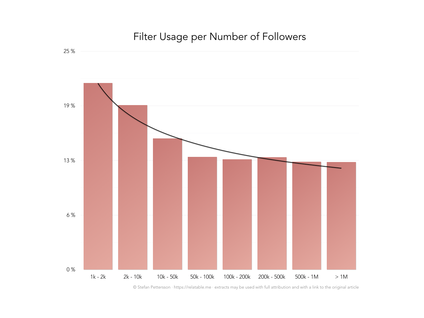 Filter usage of accounts based on accounts' number of followers.