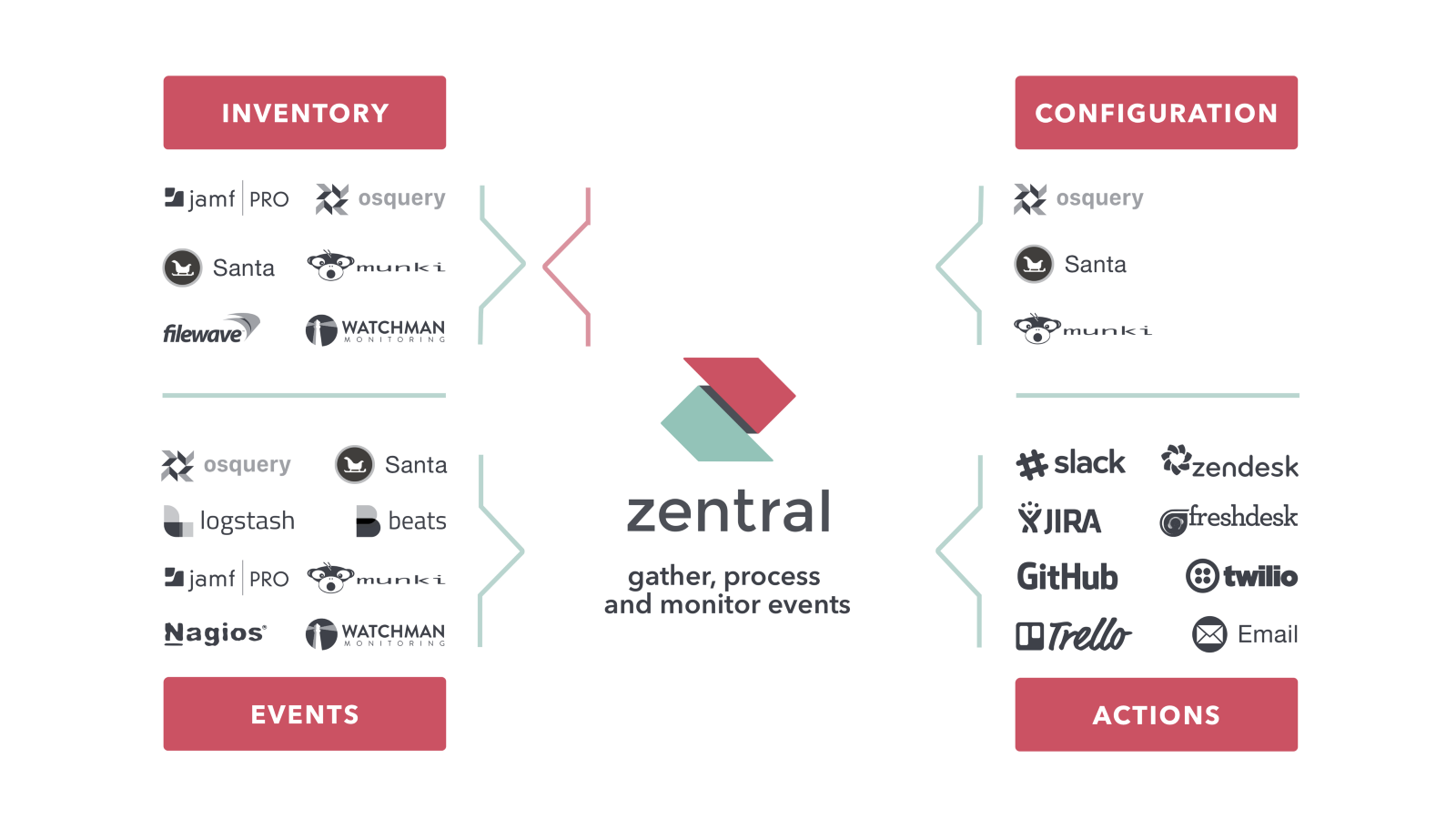 Zentral ressources zentral medium zentral is build as open source with a special dedication for macos endpoints ready to run along with munki jamf pro management tools to boost overall ccuart Images
