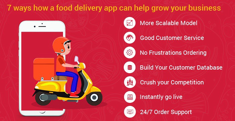 How to Build a Food Ordering App? An Ultimate Guide on ...