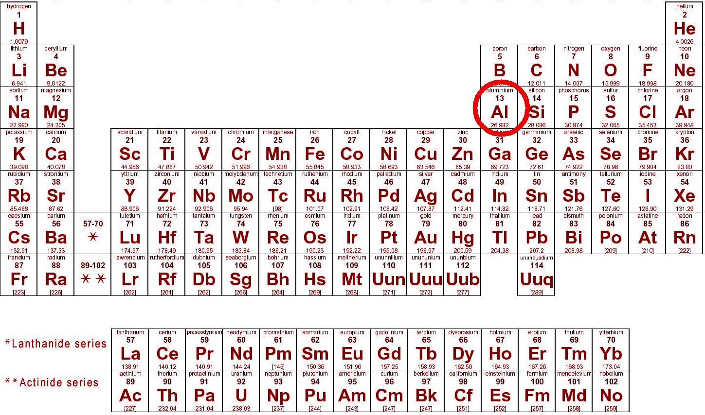 Periodic table aluminium image collections periodic table images periodic table aluminium gallery periodic table images is cooking in aluminum gonna poison your food dawaibox gamestrikefo Image collections
