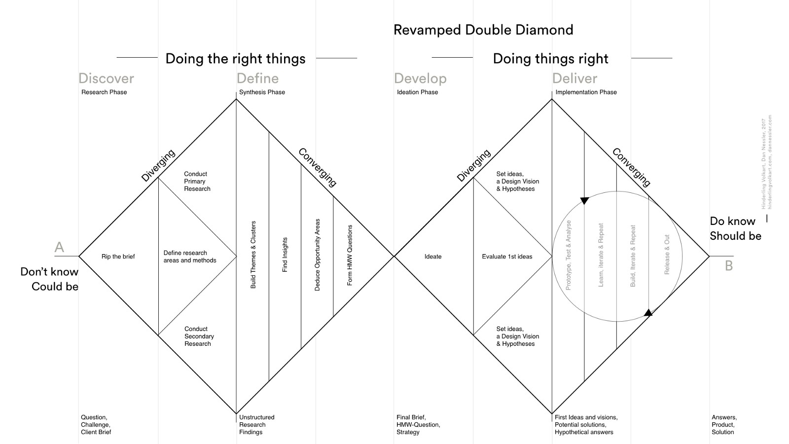 Design Thinking Process | How To Solve Problems Applying A Uxdesign Designthinking Hcd Or Any