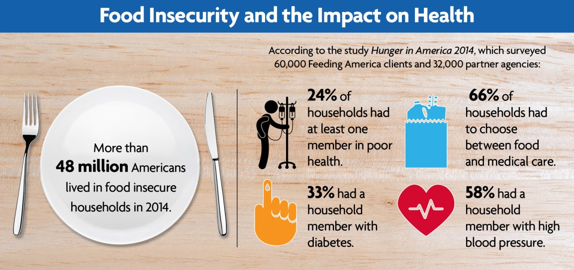 Food Insecurity >> Crash Course In Food Insecurity Thenextnorm Medium