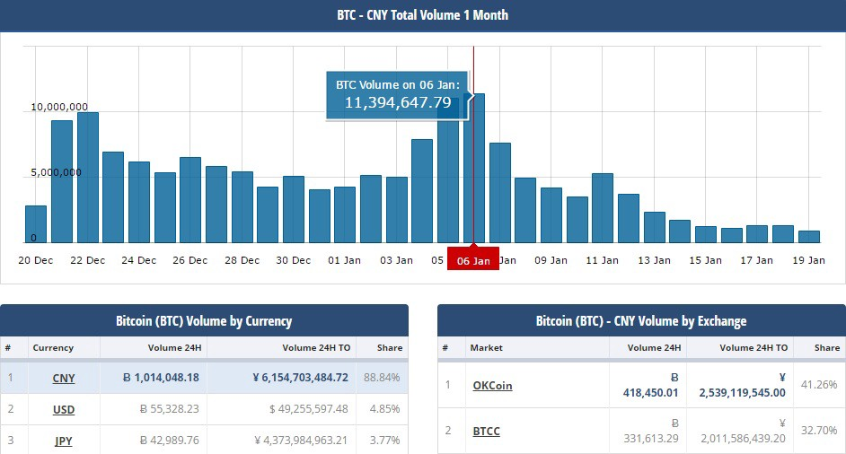 Source Https Www Cryptocompare Coins Btc Ysis Cny