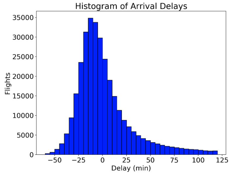 Histograms and density plots in python towards data science histogram equivalent figured produced by both matplotlib and seaborn ccuart