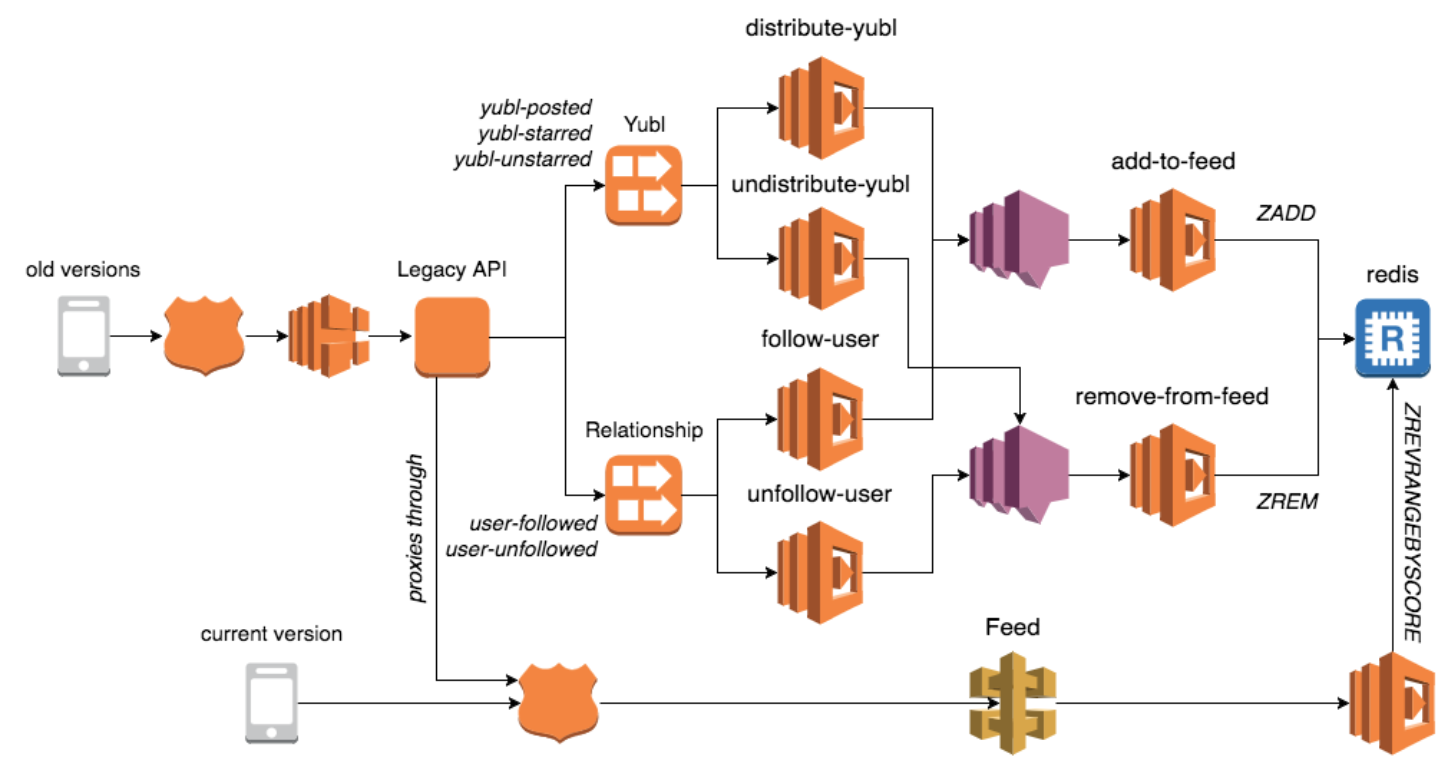 AWS Lambda - how best to manage shared code and shared