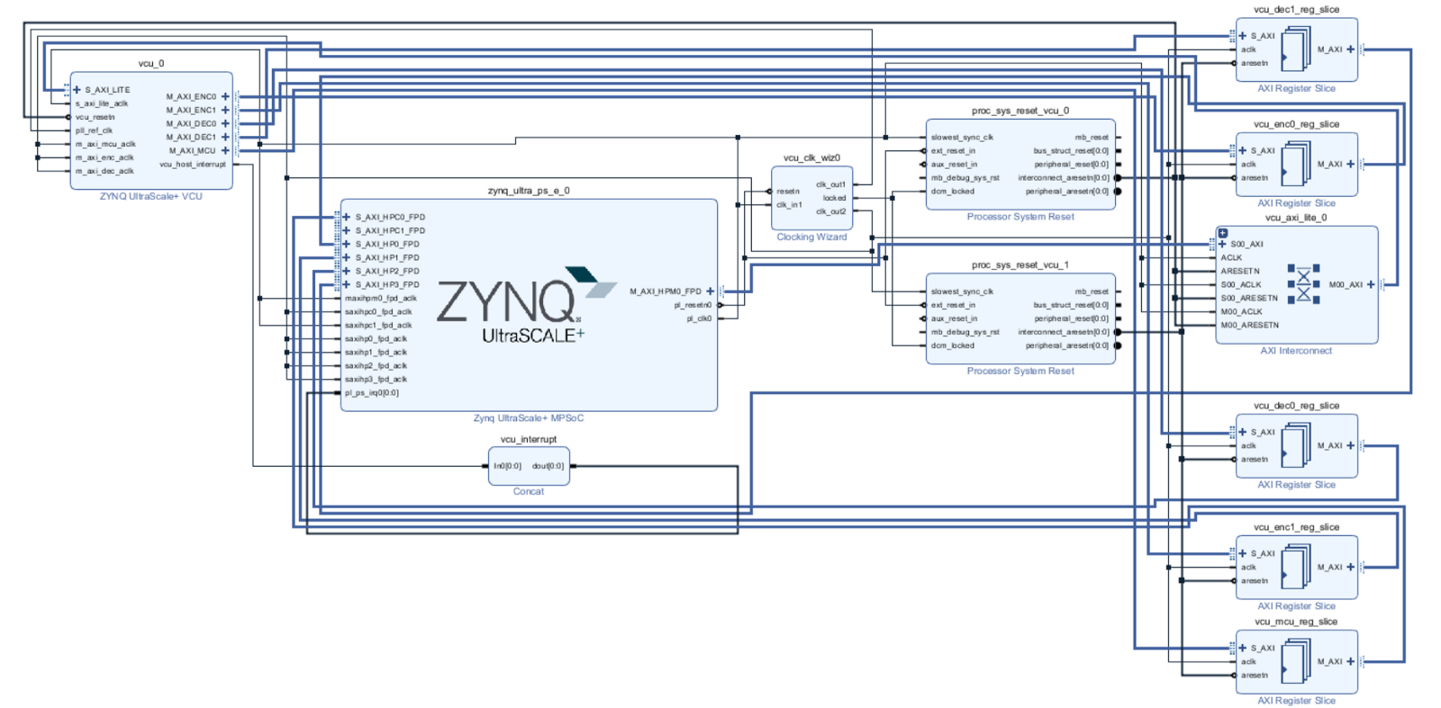 Microzed Chronicles A Look At The Zynq Mpsoc Ev H265 Video Codec H 264 Encoder Block Diagram Explanation Implementation Using Ps Ddr Memory
