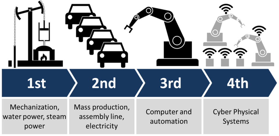 The Fourth Industrial Revolution: Redefining the future