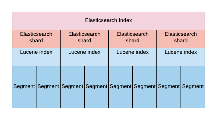elasticsearch the definitive guide pdf