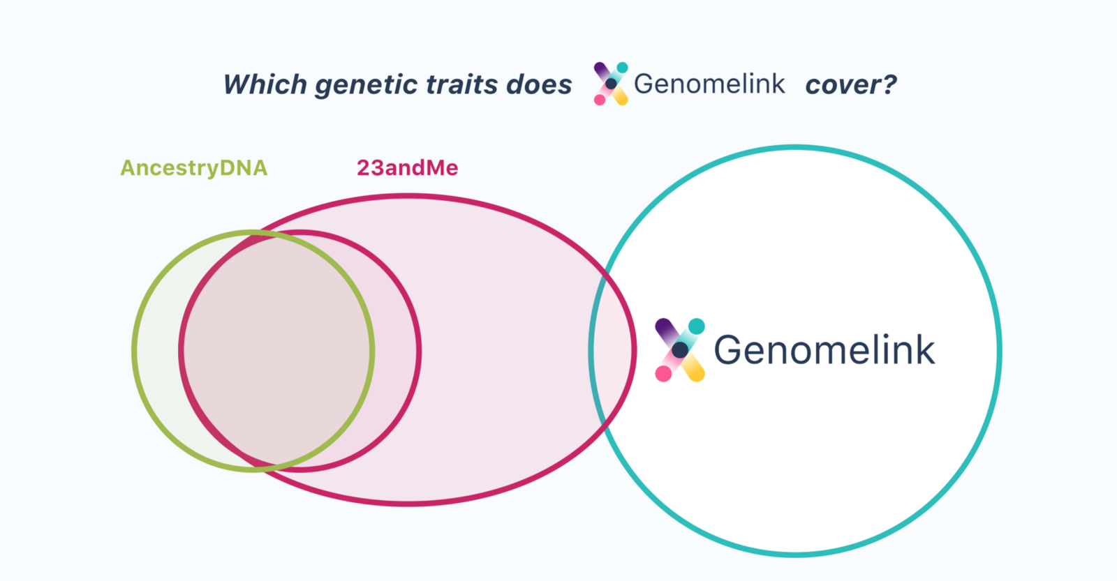 Which Genetic Traits Are Offered On Each Testing Service And Raw Dna Data Upload Sites