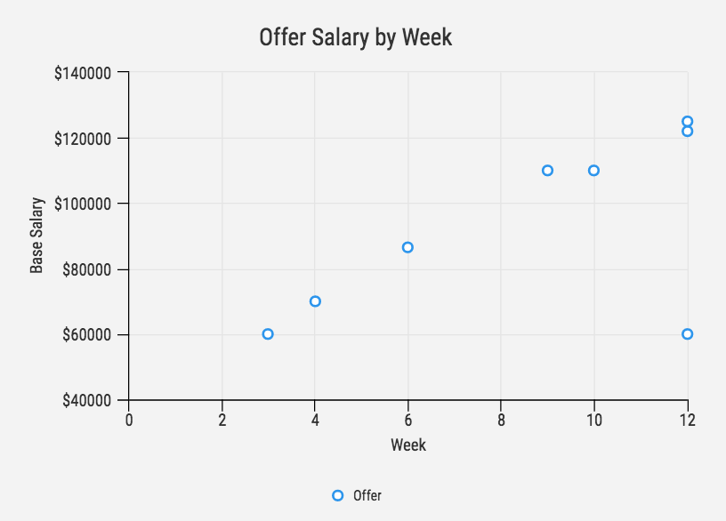 Theres A Direct Correlation Between Time Spent Interviewing And Offer Salary