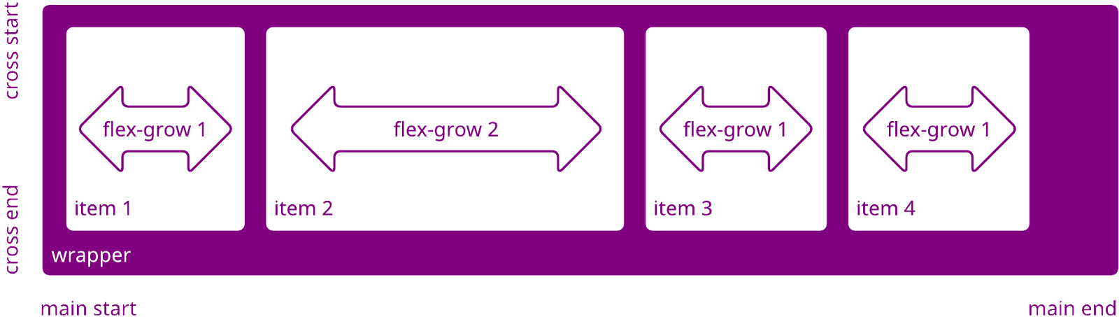 basically in order to use flex grow you need to first set a flex basis if you have 4 items like the ones shown here you would define each with a flex
