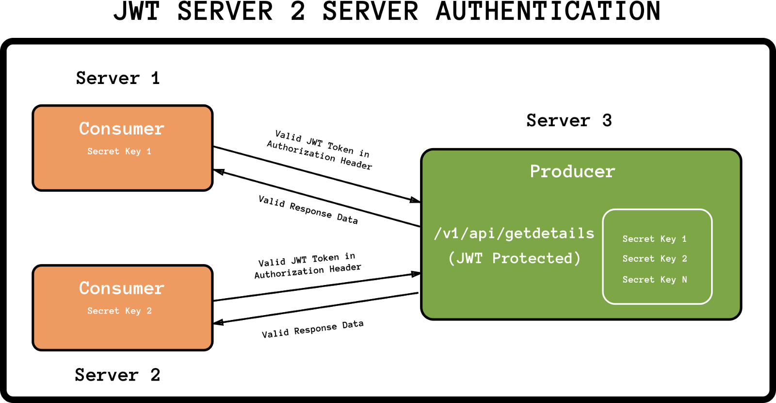 Part 2: JWT to authenticate Servers API's