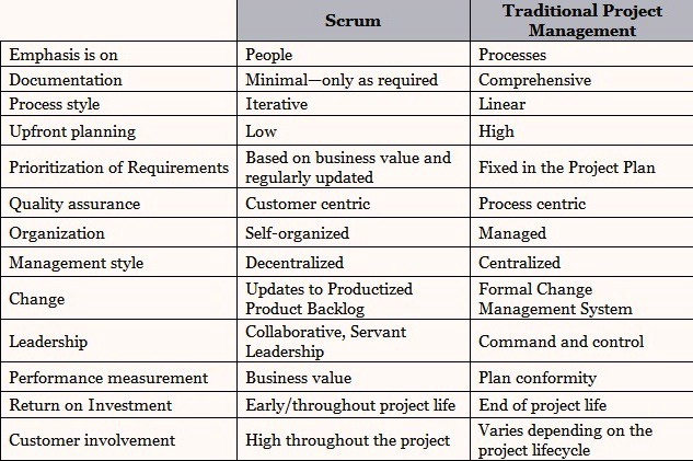 Scrum vs traditional project management scrumstudy medium for Traditional project management vs agile methodology