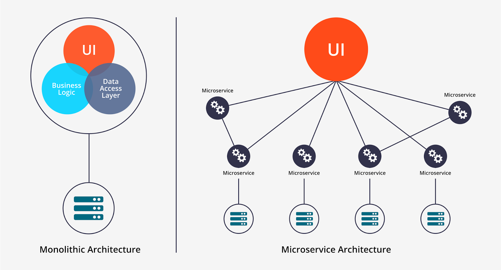Software Architecture The Difference Between Architecture And Design