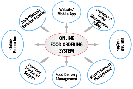 Complete Online Food Ordering System That Actually Works