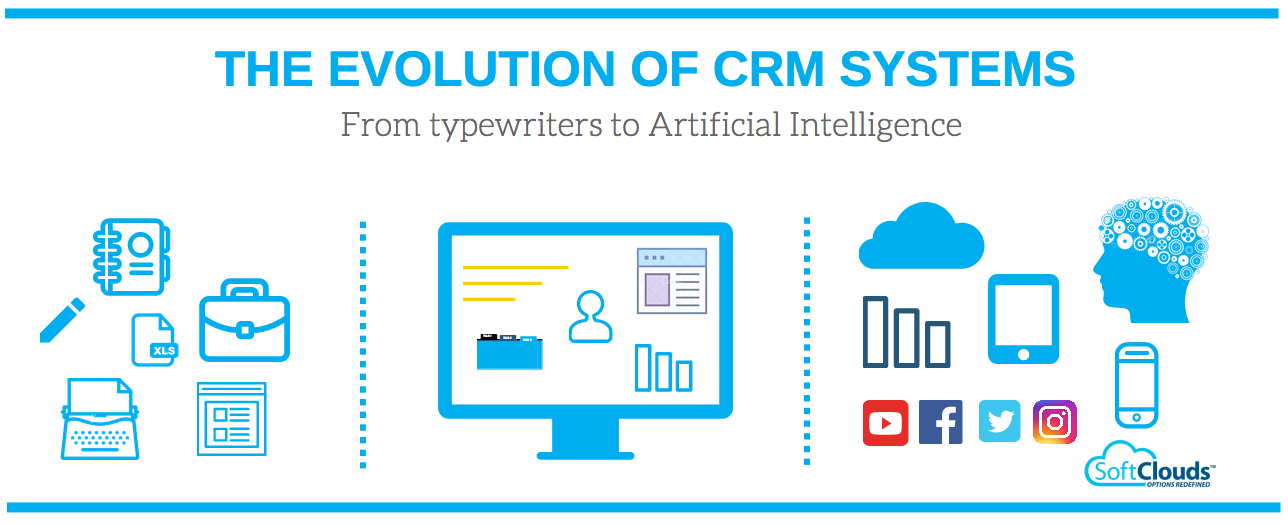 4 Trends For Crm In 2018 Softclouds Medium